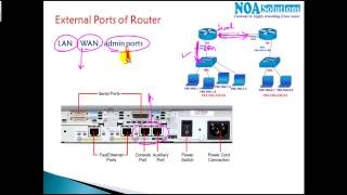 CCNA Routing & Switching:External ports of Cisco Routers