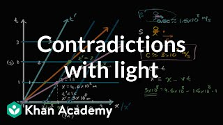 Galilean Transformation And Contradictions With Light