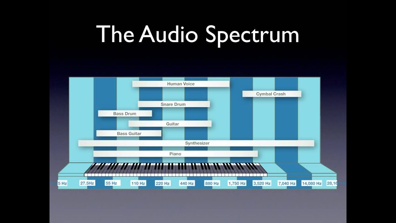 Understanding Speaker Specifications and Frequency ...