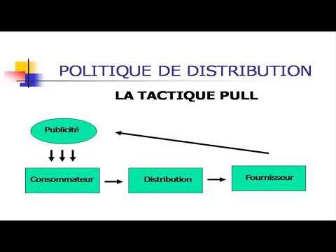 Marketing Fondamental: Politique Distribution