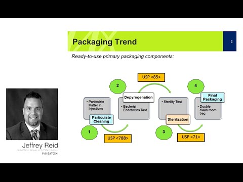 Trends and Innovations in Pharmaceutical Packaging