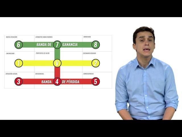 Lección 5: Modelo Estado de Valor