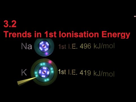 3.2 Trends in 1st Ionisation Energy [SL IB Chemistry]