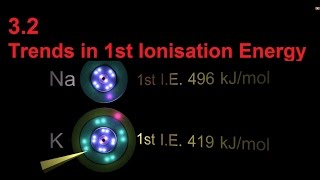 New Syllabus 3.2 Trends in 1st Ionisation Energy