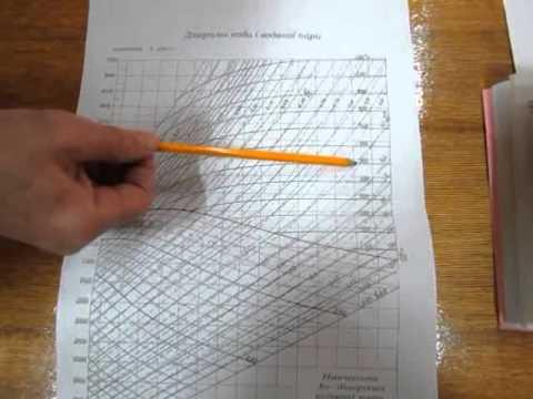Работа с диаграммой воды и водяного пара