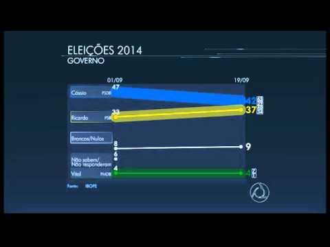 Cássio tem 42% e Ricardo, 37%, aponta pesquisa Ibope na Paraíba
