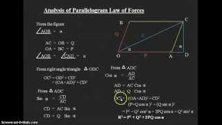 Engg Mech lec3 Parallelogram law of forces