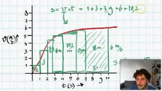 Oppervlaktemethode: verplaatsing uit een (v,t)-diagram