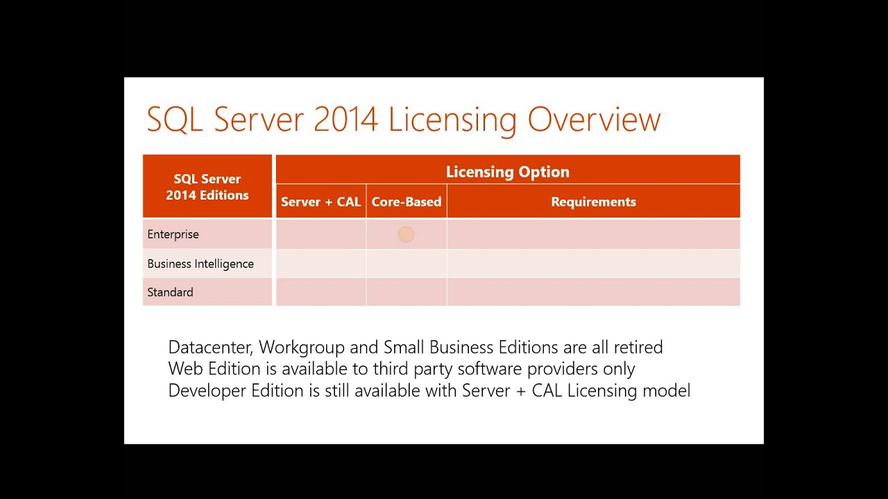 SQL Server 2014 Licensing by Geary Hinolan