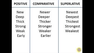 POSITIVE COMPARATIVE SUPERLATIVE