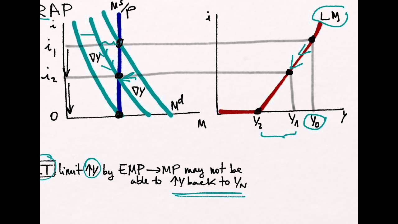 hight resolution of liquidity trap