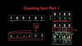 Learn Counting Sort Algorithm in LESS THAN 6 MINUTES!