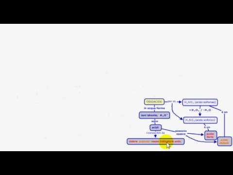 Formazione di composti inorganici