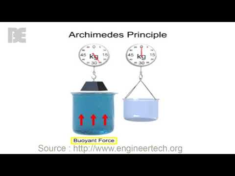 Buoyancy and the Archimedes Principle Theory - The Basic Engineering