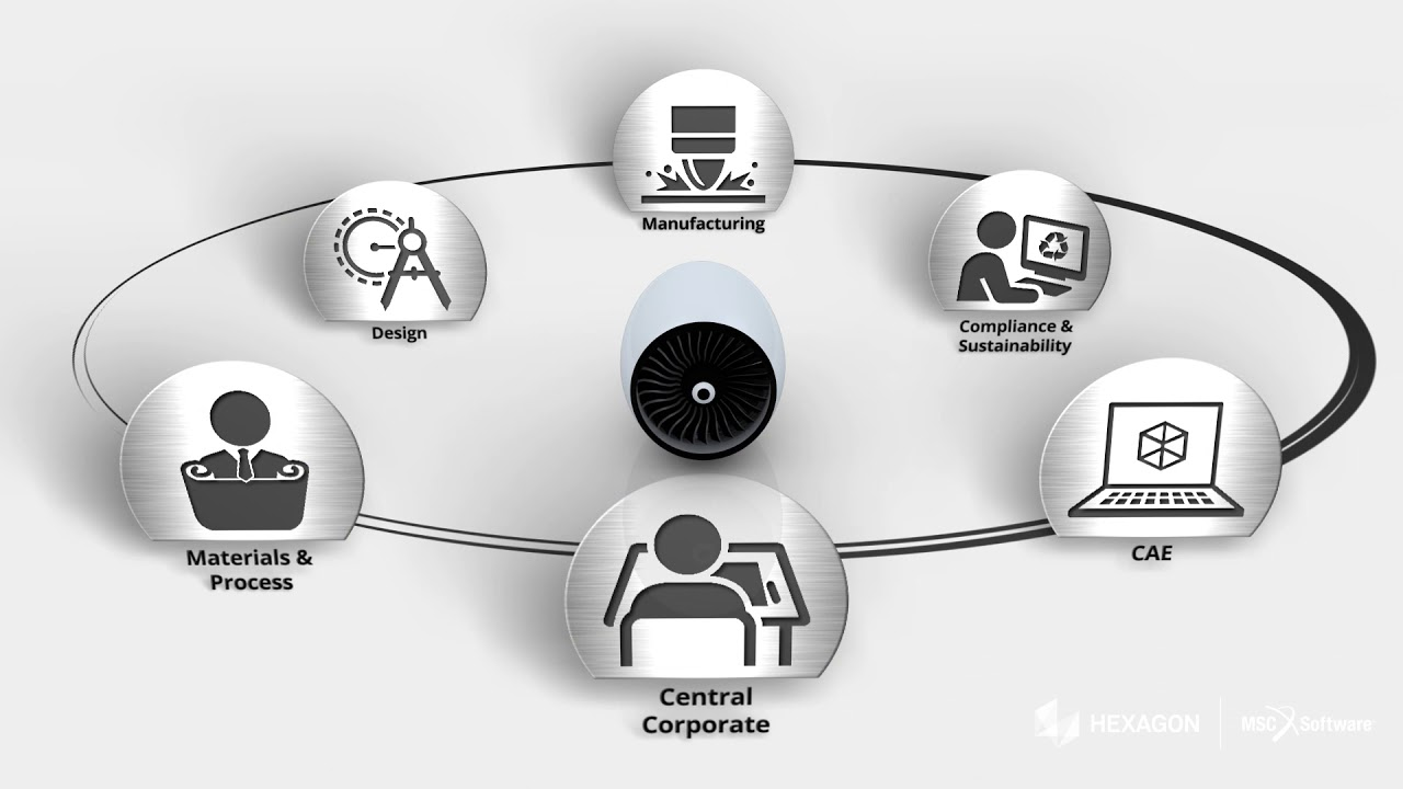 Materialcenter Materials Lifecycle Management