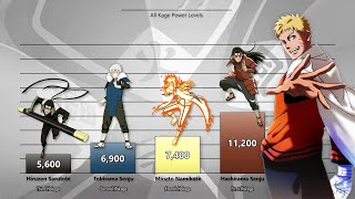 Naruto All Kage Power Levels (Naruto Shippuden/Boruto)