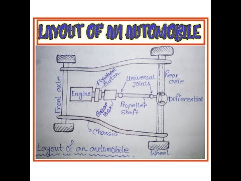 Layout of an automobile