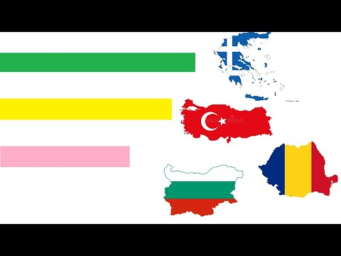 GDP PER CAPITA - Turkey Vs Greece Vs Romania Vs Bulgaria Vs Albania Vs N. Macedonia  [1999-2017]