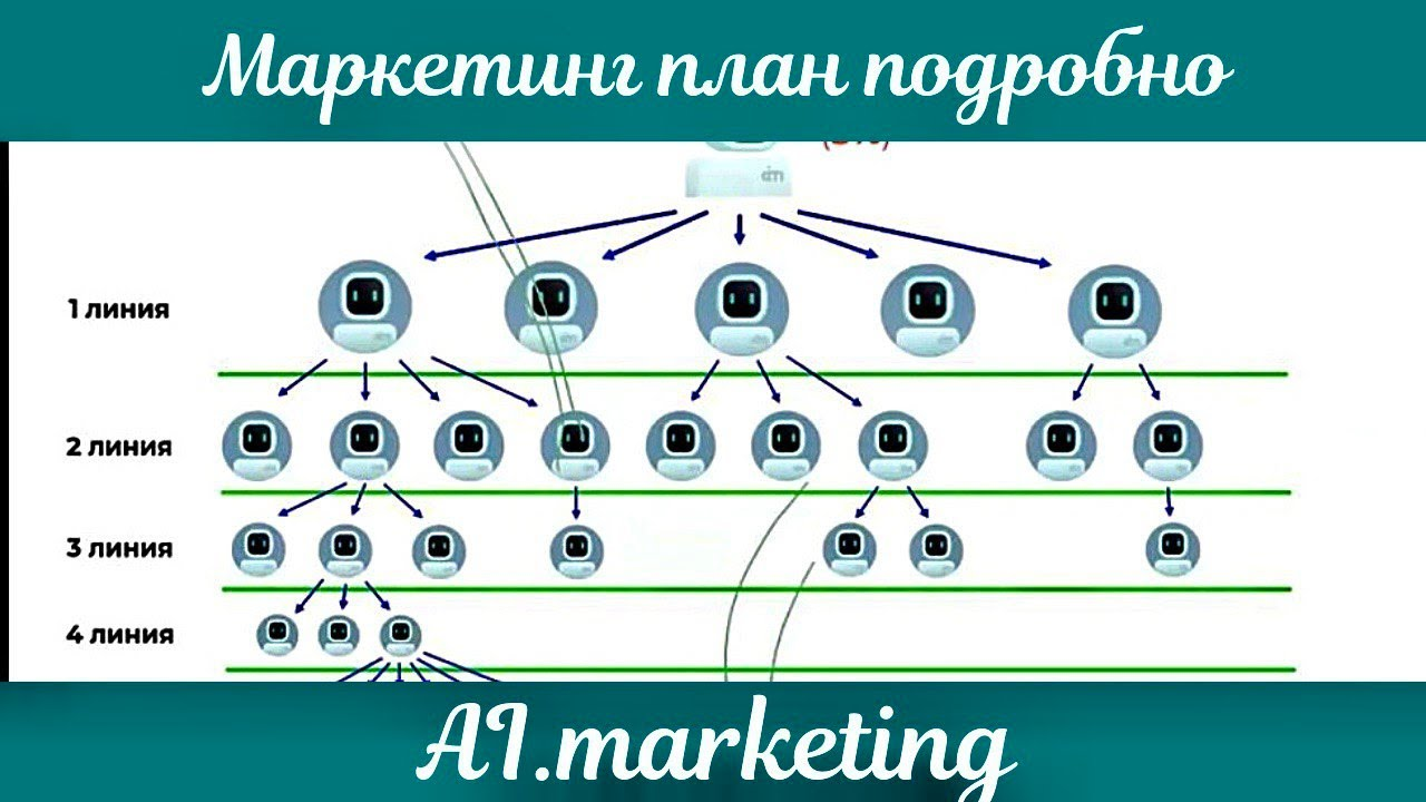 #MarketBot Маркетинг план Ai Marketing подробно