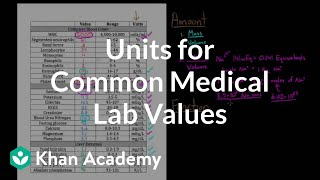 Units for common medical lab values