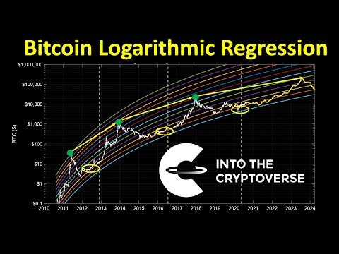 Bitcoin Price Prediction Using Logarithmic Regression