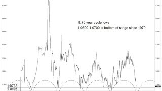 Formation Trading Forex - Cas pratique d'une stratégie de trading de long terme sur l'AUDNZD