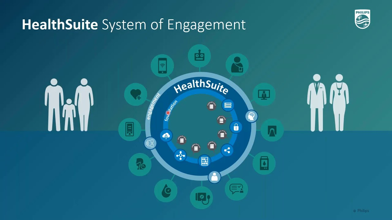 Download HealthSuite System Of Engagement Demo   Philips HIMSS 2020