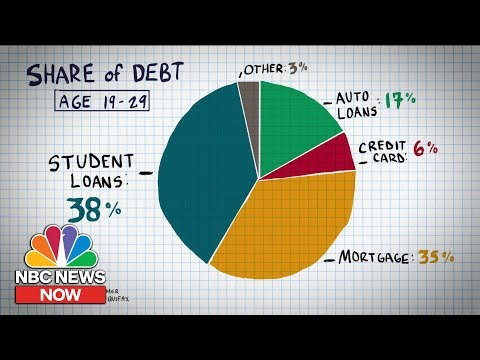 Why Are Millennials Racking Up So Much Debt? | NBC News NOW