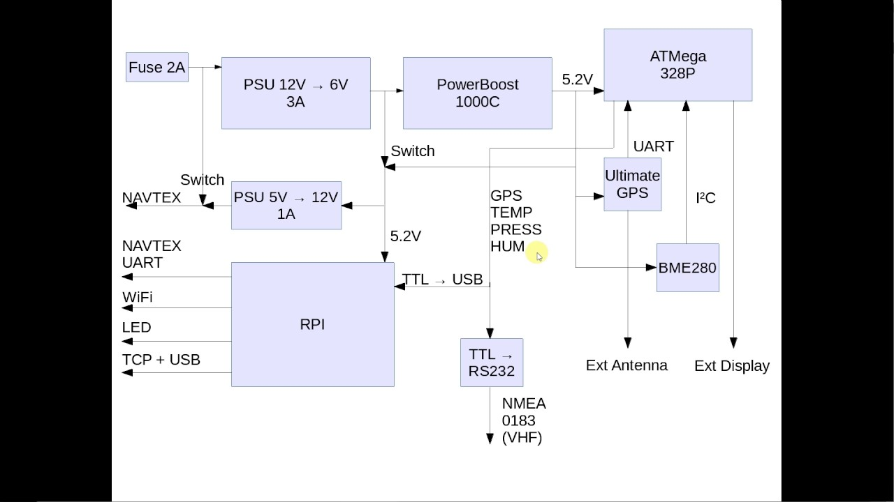 Block Diagramm - Raspberry PI3 & GPS & AIS & Arduino & Display & NAVTEX by  kuttmoped