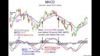 STOP LOSS WITH INDICATORS MACD + EMA + SMA ACCURATE 98%  - NEW SETTING - iq option strategy