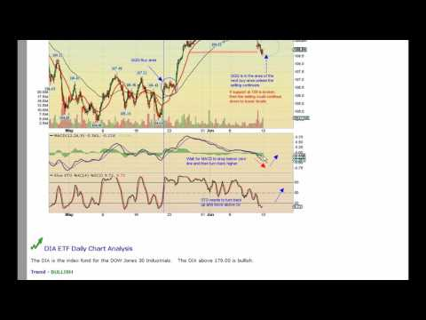 Stock Market Trend is Positive With Caution
