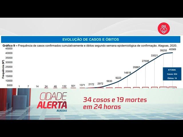 Alagoas registra 634 casos e 19 mortes em 24 horas