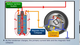 How Battery Ignition System Works? - Dragonfly Education