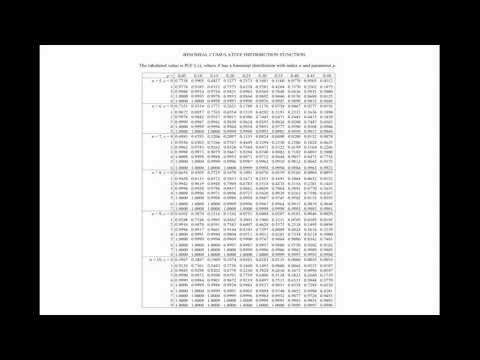 Binomial Distribution: Using the Probability Tables