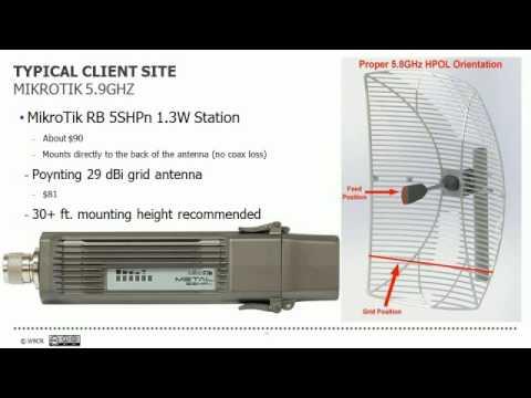 High Speed IP Ham Radio