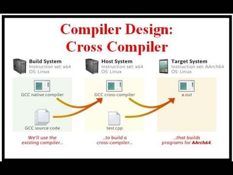 Compiler Design: Cross Compiler