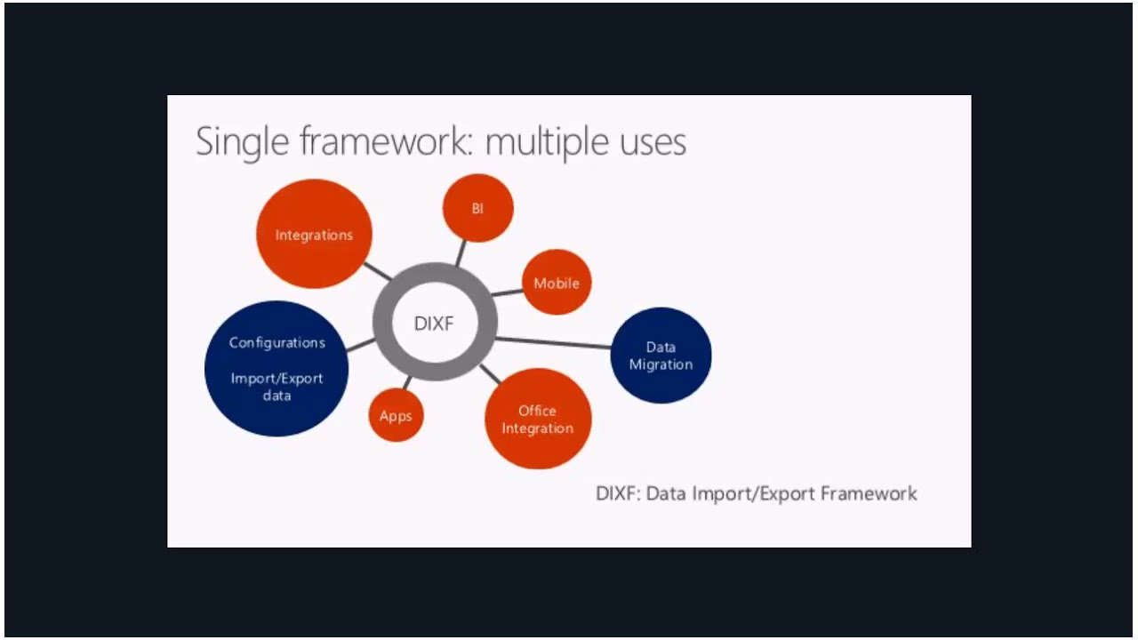 Dynamics 365 for Finance and Operations Data Management Tech Talk