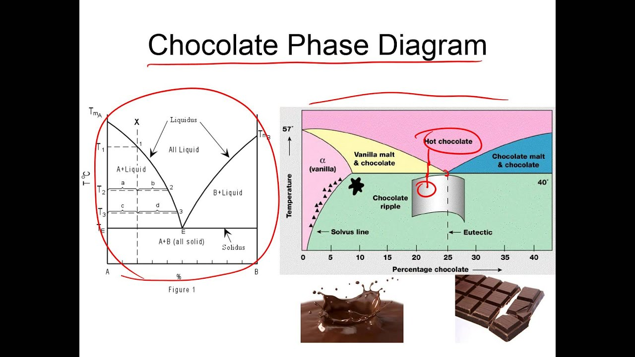 Hhcrnbzbrooiigb together with The Solubility Limit E A Solubility Limit A E A Ex A Phase Diagram A as well Vle Ethanol Water moreover Ethanol Phase Diagram additionally Px Bertha. on vle diagram