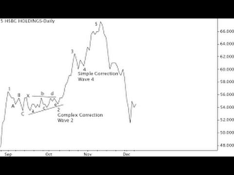 Complex Elliott Wave Correction Explained