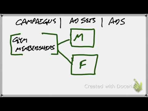 What is the Difference Between Campaigns ad sets and ads in Facebook, AdWords or YouTube? thumbnail