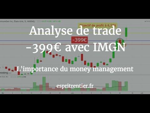 Analyse technique trading -399 avec l'action IMGN 1