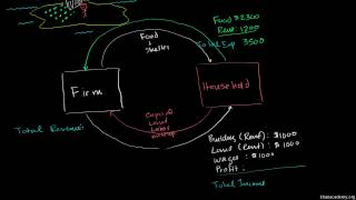 Makroekonomia 1/66. Kołowy przepływ przychodów i wydatków