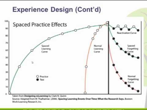 Experience Design: Why Smart People do Not-Smart Things in e-Learning