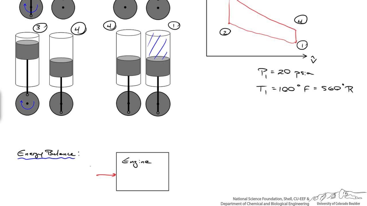 Heat Engine Pv Diagram Thermodynamics Html