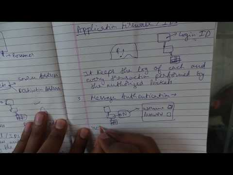 ca ipcc itsm ch-3  network security techniques and internet applications