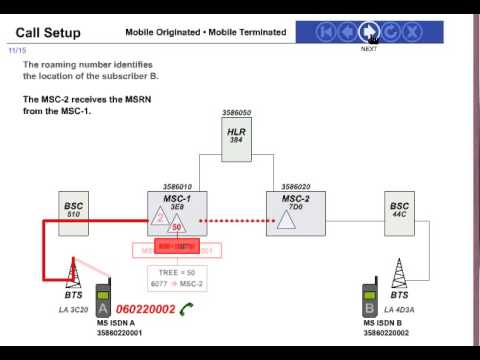 3G/2G Call Flow and mobile orignating call flow: Animated Video
