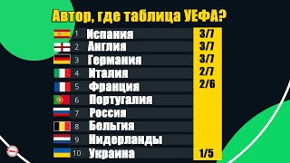 Как выглядит таблица коэффициентов УЕФА после 1 8 Лиги Европы и Лиги Чемпионов Рейтинг клубов