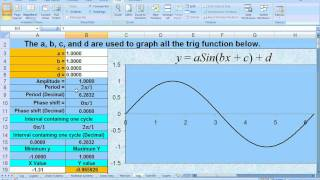 5.1.2 Trig, Sine Cosine, Period and Phase Shift