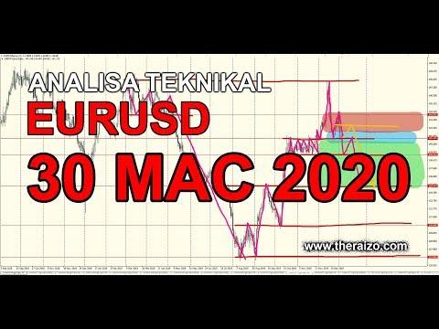 analisa-teknikal-eurusd-30-mac-2020