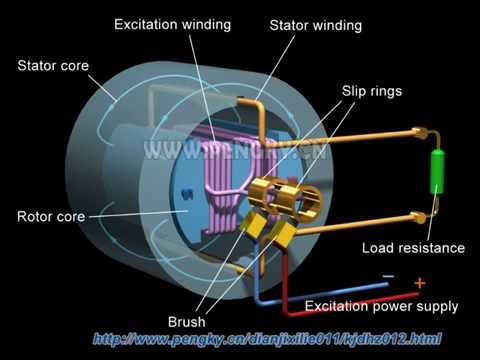 AC generator working principle